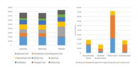 Summarized results from case studies of cost analysis