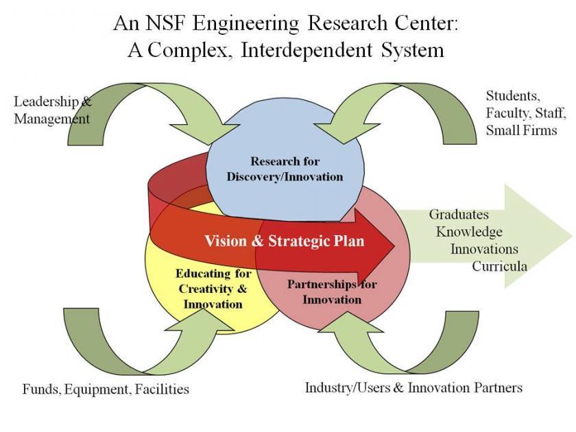 Erc Complex System Diagram Erc Association