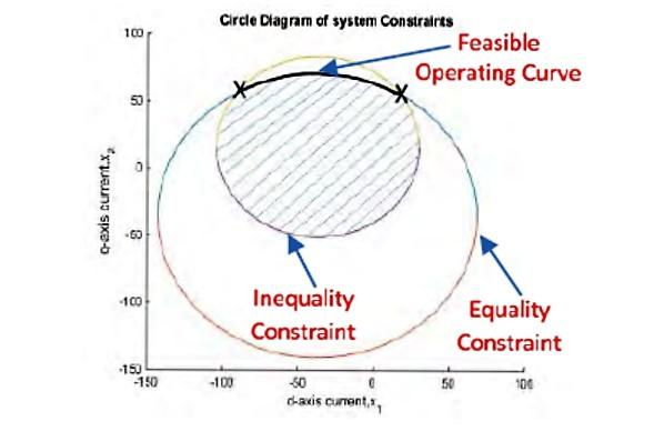 Freedm circle diagram of system constraints erc association freedm circle diagram of system constraints ccuart Images
